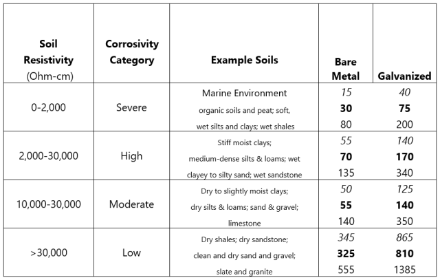 Corrosion of Screw PIles Chart